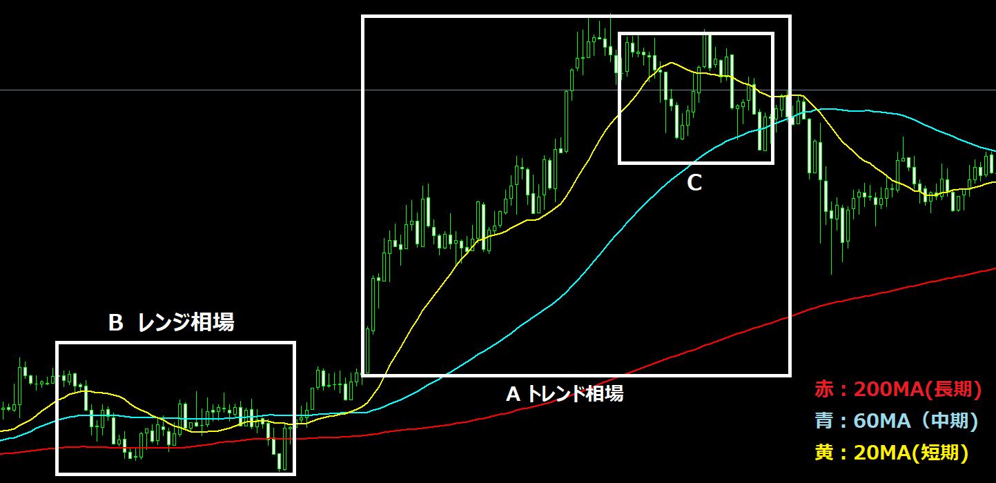 移動平均線を使うときは複数の移動平均線をチャートに表示させる