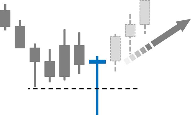 バイナリーオプション活用法④:トレンドの反転時に現れるプライスアクション
