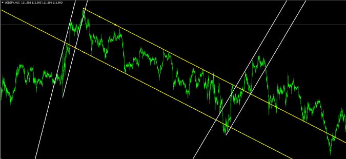 相場の強さはチャネルラインの長さ・角度・値幅で判断する