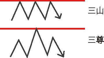 酒田五法の5つのチャートパターン①:三山(さんざん)