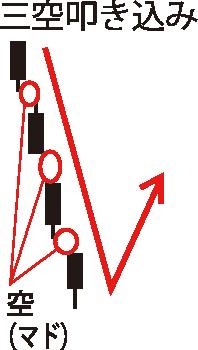 酒田五法の5つのチャートパターン③:三空(さんくう)