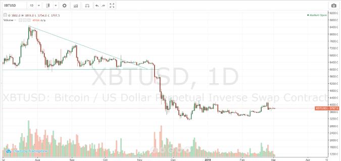 ハイローオーストラリアの仮想通貨配信レート先のBitMEX社のチャート
