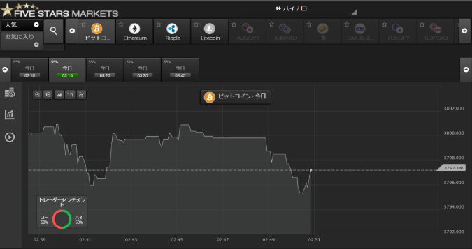 ファイブスターズマーケッツで取引が可能な仮想通貨