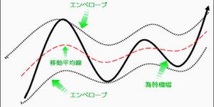 エンベロープの基本的な見方