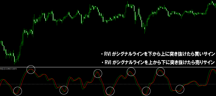 RVIの基本的な見方1